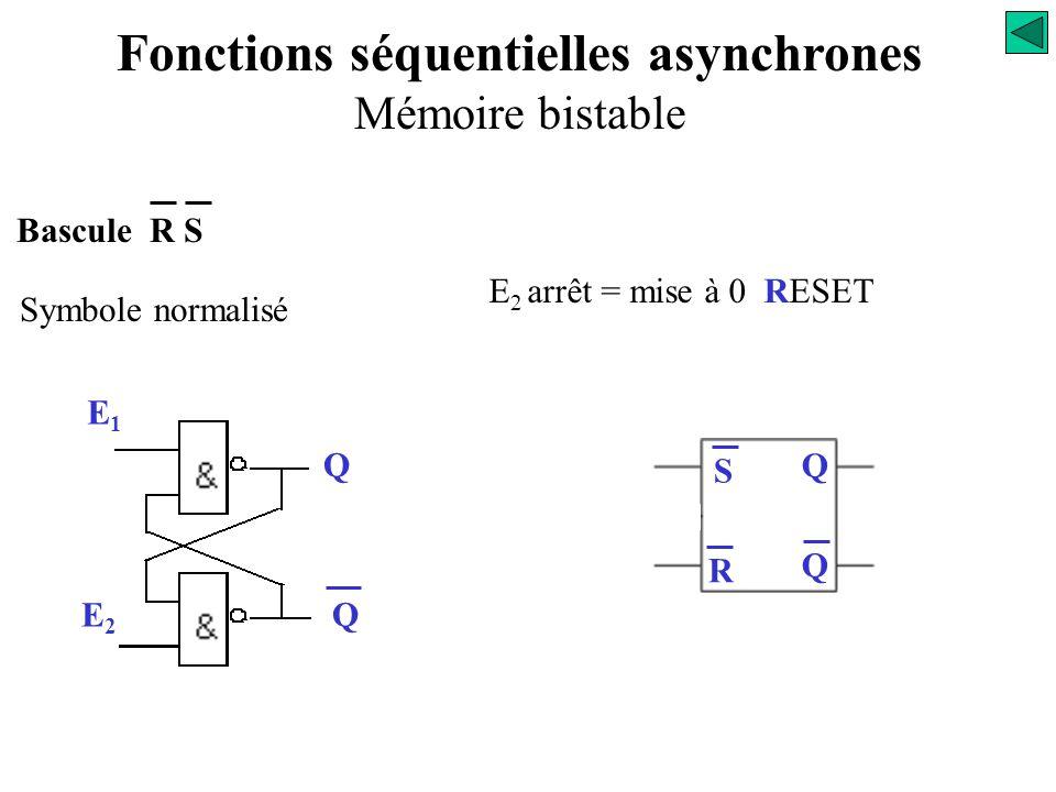 Bascule R S Symbole normalisé E1E1 Q E2E2 Q Q Q E 1 marche = mise à 1 SET S Fonctions séquentielles asynchrones Mémoire bistable