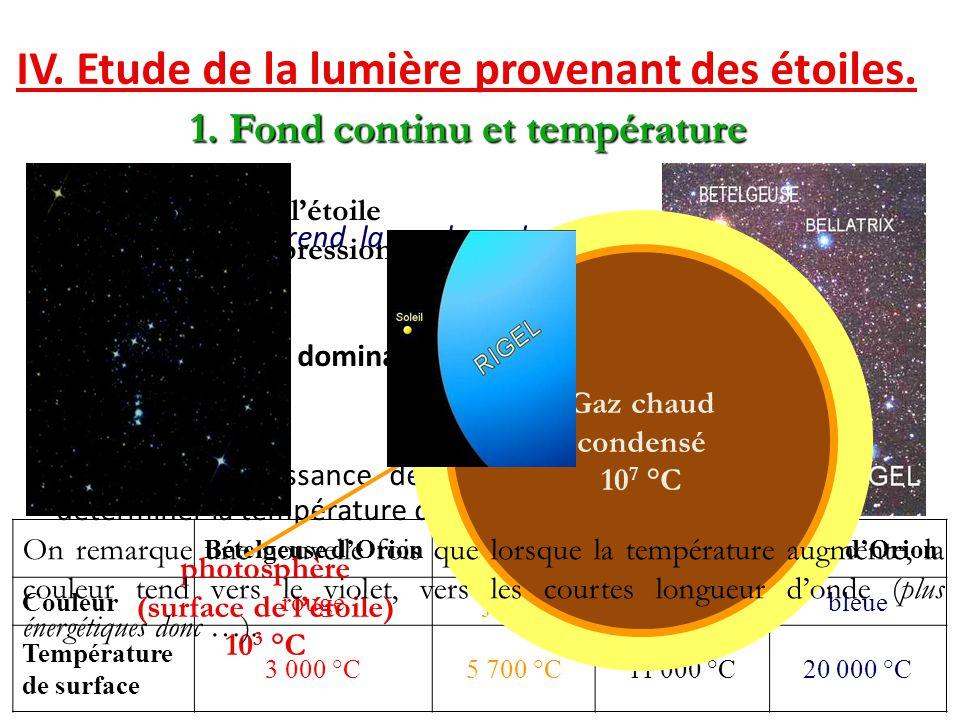 IV. Etude de la lumière provenant des étoiles. Bételgeuse d'OrionSoleilSiriusRigel d'Orion Couleurrougejauneblanchebleue Température de surface 3 000