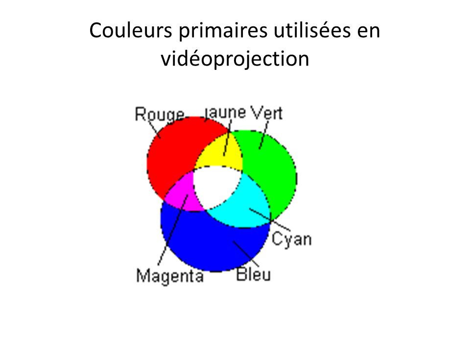 Couleurs primaires utilisées en vidéoprojection