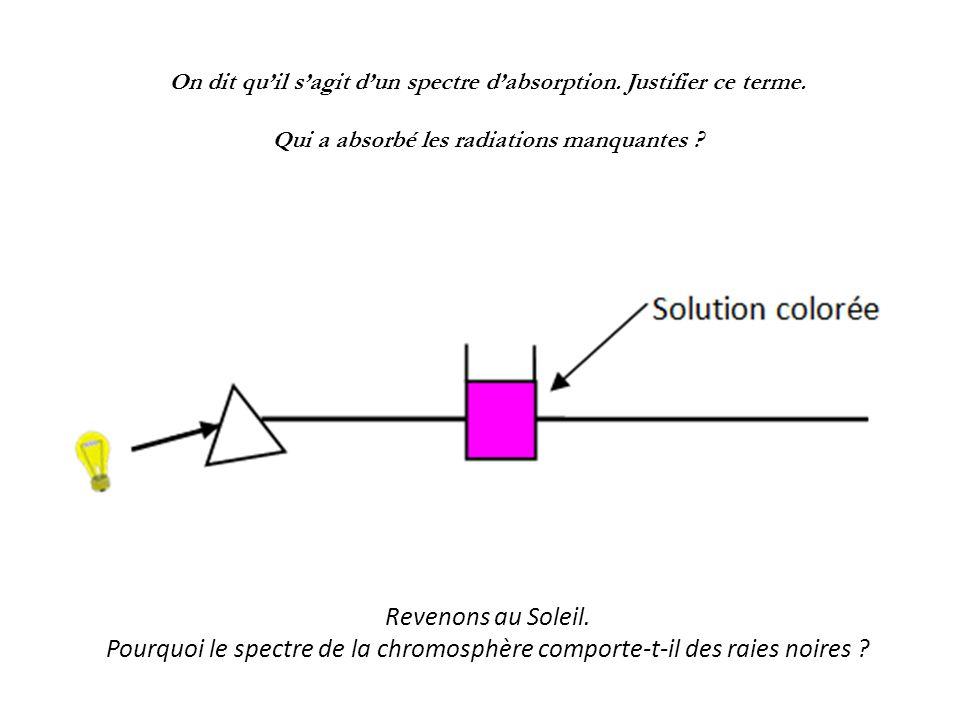 On dit qu'il s'agit d'un spectre d'absorption. Justifier ce terme. Qui a absorbé les radiations manquantes ? Revenons au Soleil. Pourquoi le spectre d
