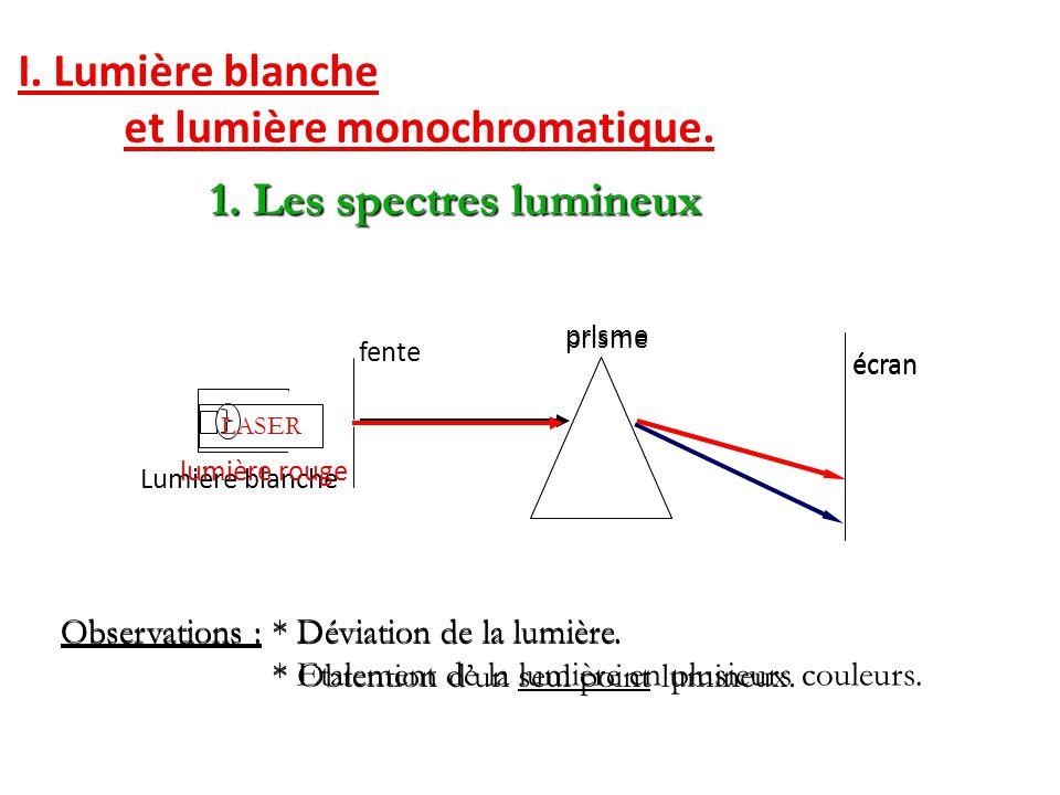 I.Lumière blanche et lumière monochromatique. 3. La longueur d'onde : de symbole 3.