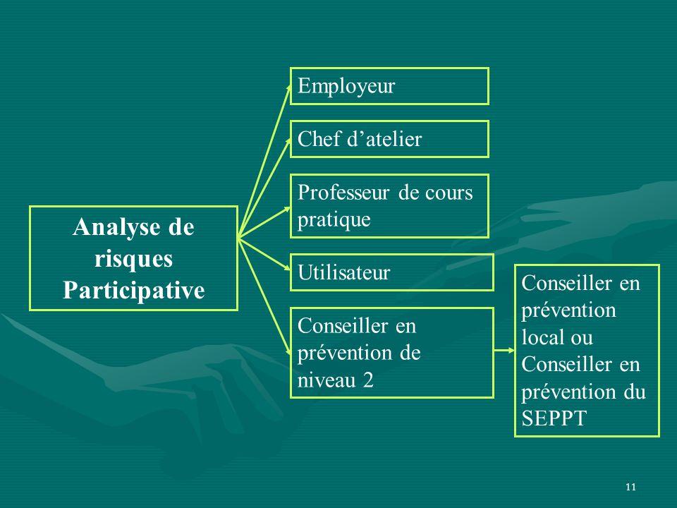 11 Analyse de risques Participative Employeur Chef d'atelier Professeur de cours pratique Utilisateur Conseiller en prévention de niveau 2 Conseiller en prévention local ou Conseiller en prévention du SEPPT