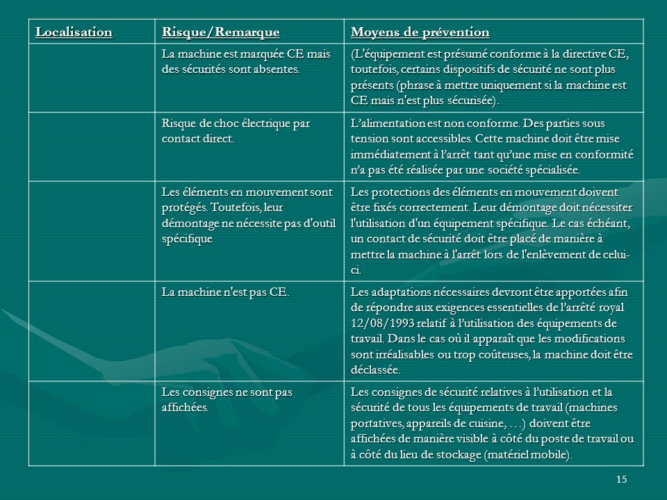 15 LocalisationRisque/Remarque Moyens de prévention La machine est marquée CE mais des sécurités sont absentes.