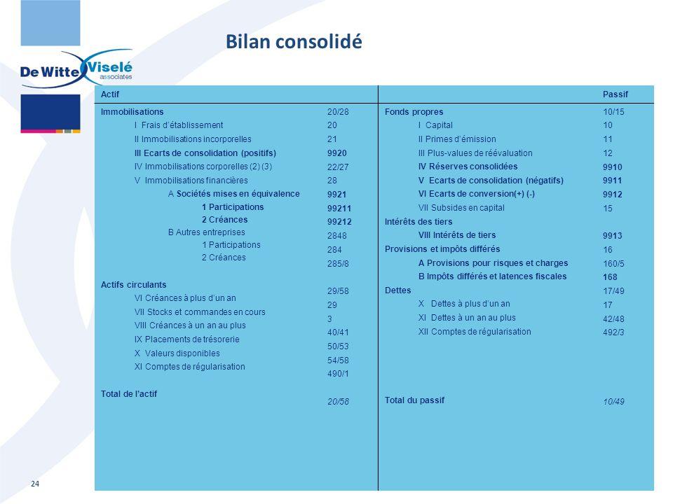 Actif Passif Immobilisations I Frais d'établissement II Immobilisations incorporelles III Ecarts de consolidation (positifs) IV Immobilisations corpor