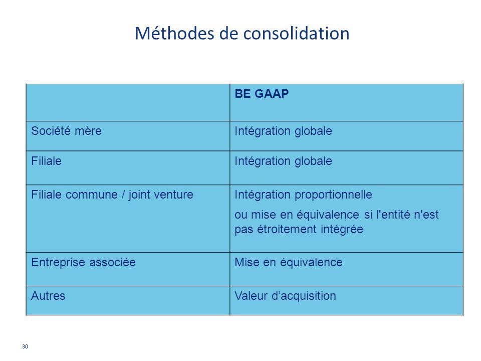 Méthodes de consolidation BE GAAP Société mèreIntégration globale FilialeIntégration globale Filiale commune / joint venture Intégration proportionnel