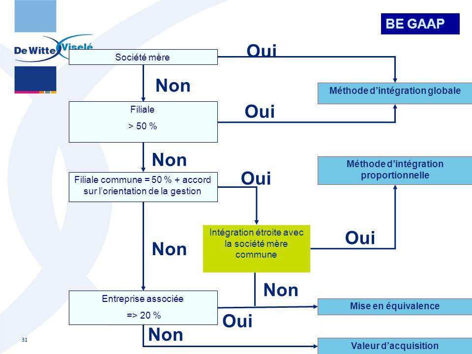 Filiale > 50 % Méthode d'intégration globale Filiale commune = 50 % + accord sur l'orientation de la gestion Entreprise associée => 20 % Méthode d'int
