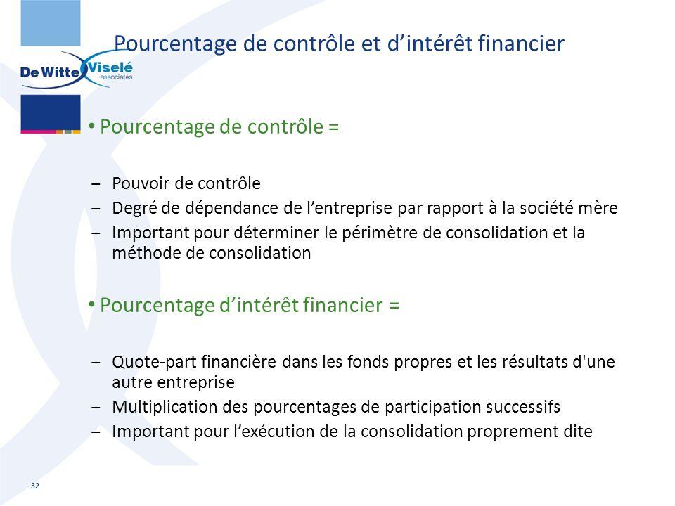 Pourcentage de contrôle et d'intérêt financier Pourcentage de contrôle = ‒Pouvoir de contrôle ‒Degré de dépendance de l'entreprise par rapport à la so