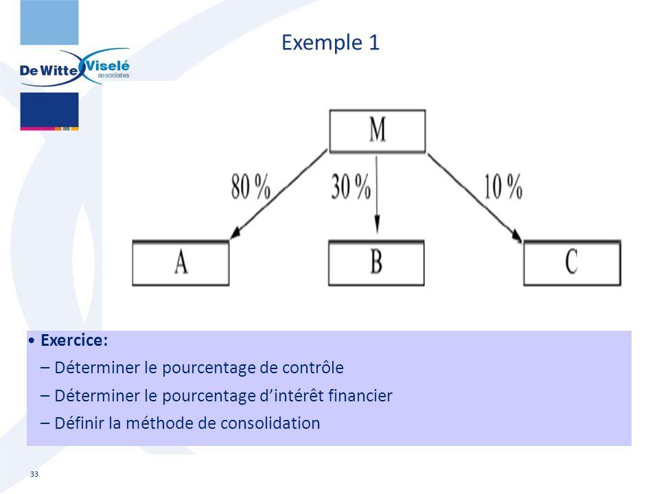 Exemple 1 33 Exercice: –Déterminer le pourcentage de contrôle –Déterminer le pourcentage d'intérêt financier –Définir la méthode de consolidation