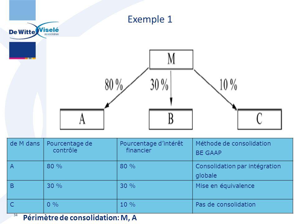 Exemple 1 34 de M dansPourcentage de contrôle Pourcentage d'intérêt financier Méthode de consolidation BE GAAP A80 % Consolidation par intégration glo