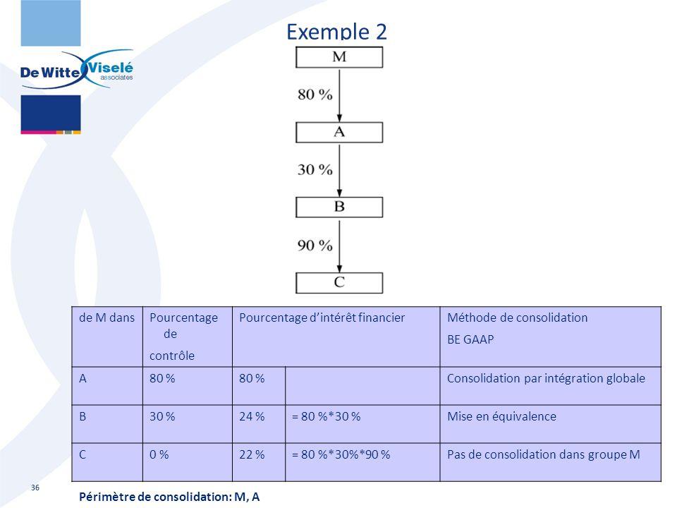 Exemple 2 36 de M dansPourcentage de contrôle Pourcentage d'intérêt financier Méthode de consolidation BE GAAP A80 % Consolidation par intégration glo