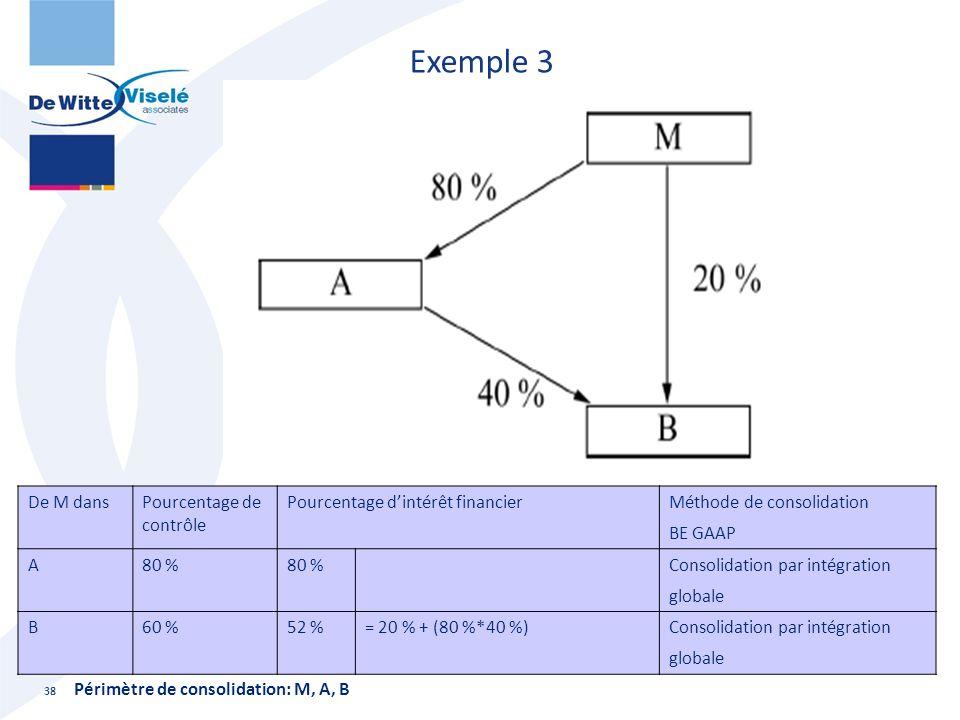 Exemple 3 38 De M dansPourcentage de contrôle Pourcentage d'intérêt financier Méthode de consolidation BE GAAP A80 % Consolidation par intégration glo