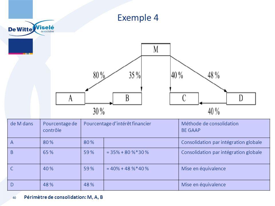 Exemple 4 40 de M dansPourcentage de contrôle Pourcentage d'intérêt financierMéthode de consolidation BE GAAP A80 % Consolidation par intégration glob