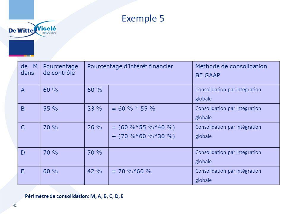Exemple 5 42 de M dans Pourcentage de contrôle Pourcentage d'intérêt financierMéthode de consolidation BE GAAP A60 % Consolidation par intégration glo