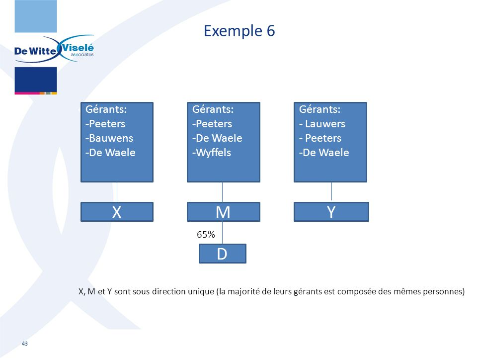 Exemple 6 43 Gérants: -Peeters -Bauwens -De Waele X Gérants: -Peeters -De Waele -Wyffels M Gérants: - Lauwers - Peeters -De Waele Y D X, M et Y sont s