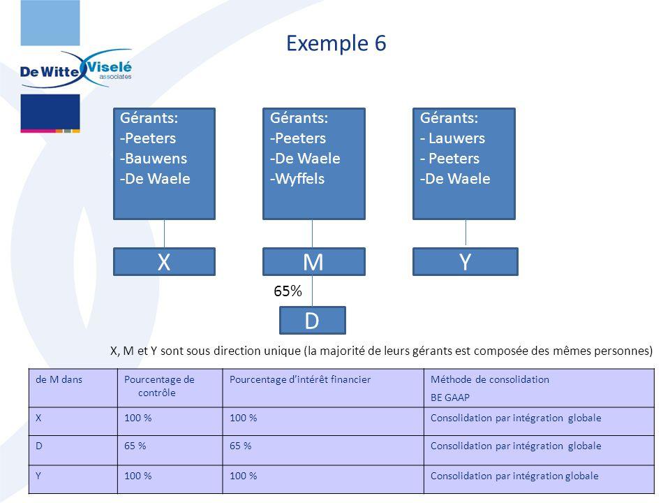 Exemple 6 44 Gérants: -Peeters -Bauwens -De Waele X Gérants: -Peeters -De Waele -Wyffels M Gérants: - Lauwers - Peeters -De Waele Y D X, M et Y sont s