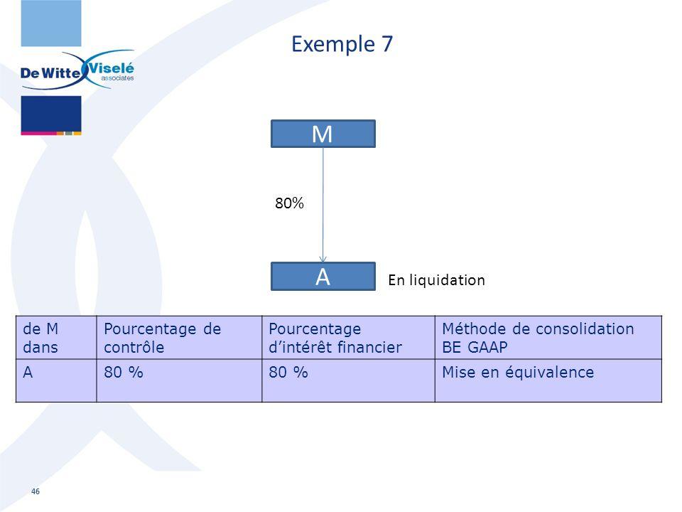 Exemple 7 46 M A 80% En liquidation de M dans Pourcentage de contrôle Pourcentage d'intérêt financier Méthode de consolidation BE GAAP A80 % Mise en é