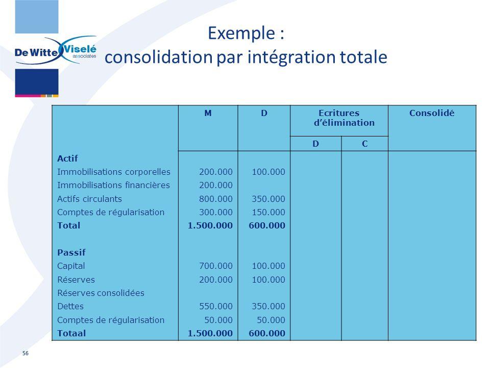Exemple : consolidation par intégration totale 56 MDEcritures d'élimination Consolidé DC Actif Immobilisations corporelles Immobilisations financières