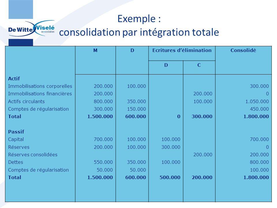 Exemple : consolidation par intégration totale 57 MDEcritures d'éliminationConsolidé DC Actif Immobilisations corporelles Immobilisations financières