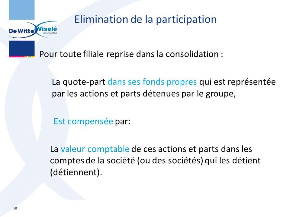 Elimination de la participation Pour toute filiale reprise dans la consolidation : La quote-part dans ses fonds propres qui est représentée par les ac