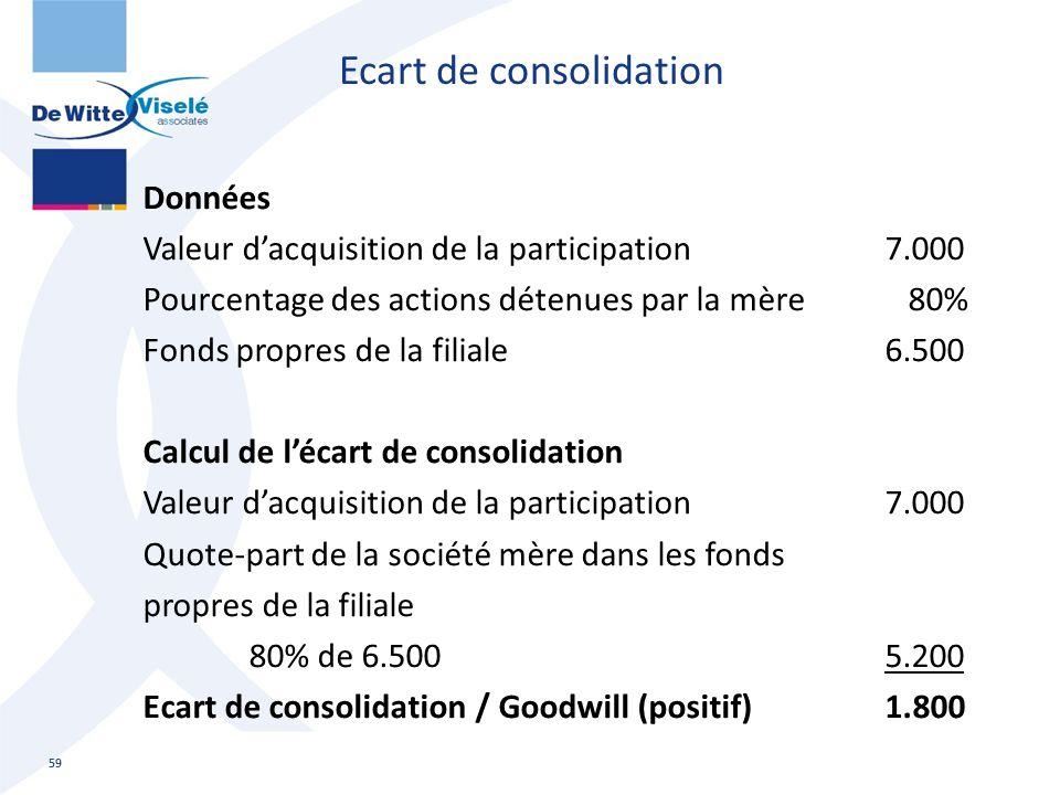Ecart de consolidation Données Valeur d'acquisition de la participation7.000 Pourcentage des actions détenues par la mère 80% Fonds propres de la fili