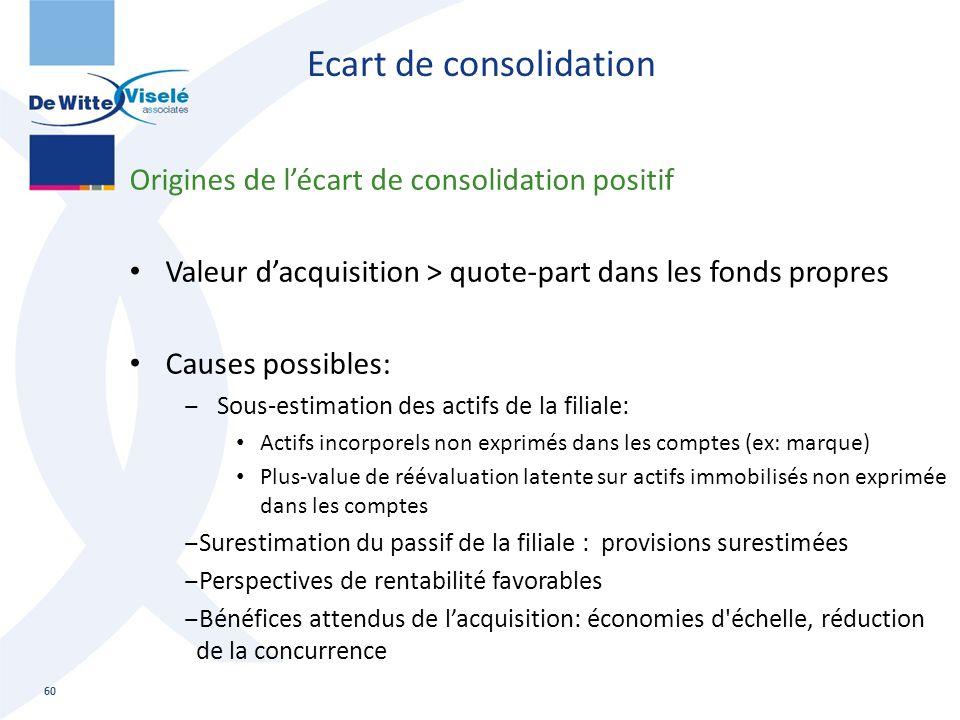 Ecart de consolidation Origines de l'écart de consolidation positif Valeur d'acquisition > quote-part dans les fonds propres Causes possibles: ‒ Sous-