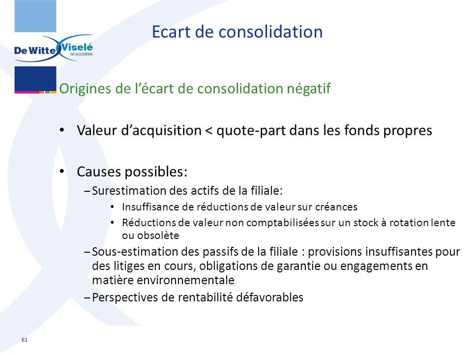 Ecart de consolidation Origines de l'écart de consolidation négatif Valeur d'acquisition < quote-part dans les fonds propres Causes possibles: ‒Surest