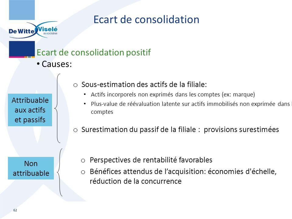 Ecart de consolidation Ecart de consolidation positif Causes: o Sous-estimation des actifs de la filiale: Actifs incorporels non exprimés dans les com