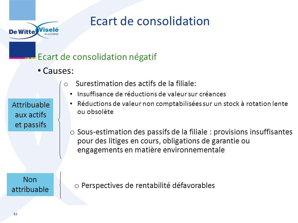 Ecart de consolidation Ecart de consolidation négatif Causes: o Surestimation des actifs de la filiale: Insuffisance de réductions de valeur sur créan