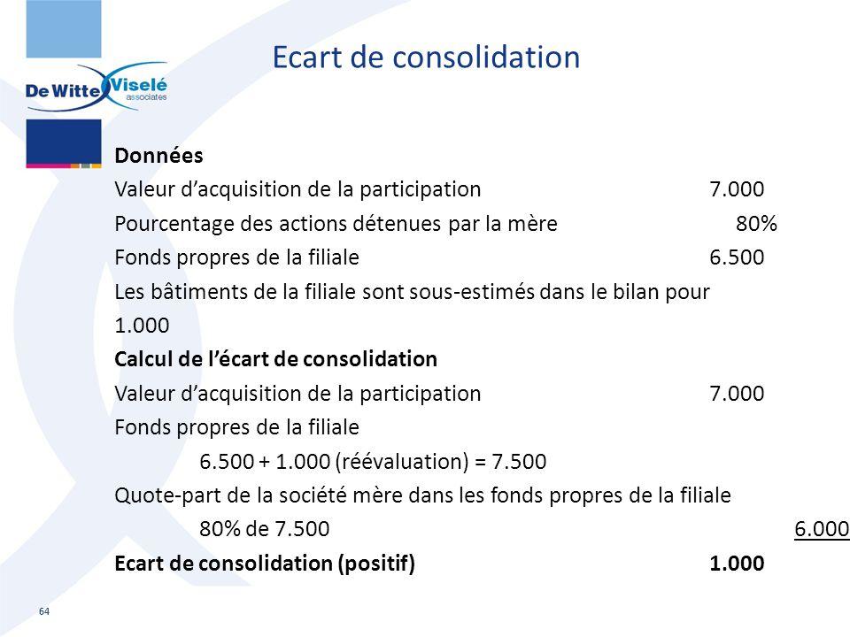 Ecart de consolidation 64 Données Valeur d'acquisition de la participation7.000 Pourcentage des actions détenues par la mère 80% Fonds propres de la f