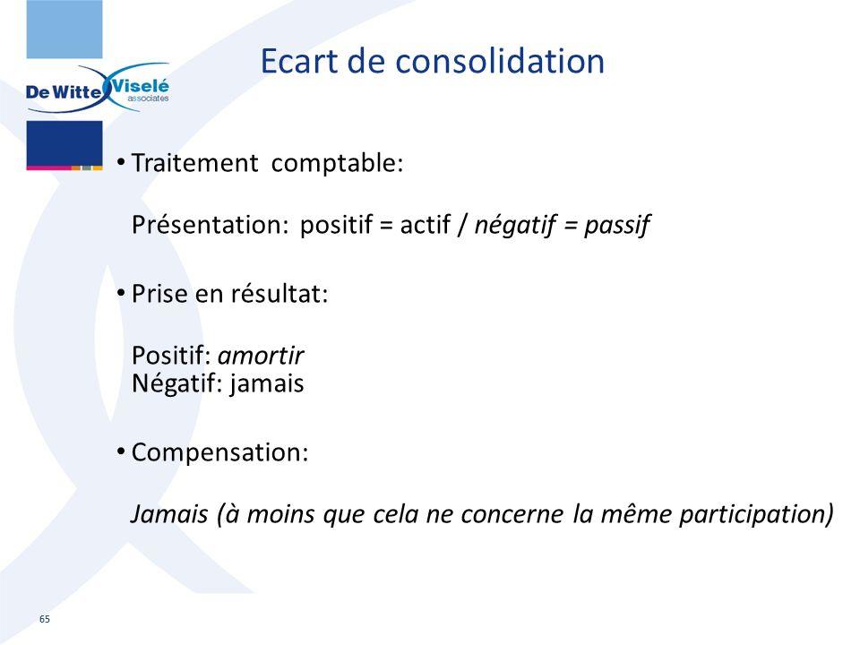Ecart de consolidation Traitement comptable: Présentation: positif = actif / négatif = passif Prise en résultat: Positif: amortir Négatif: jamais Comp