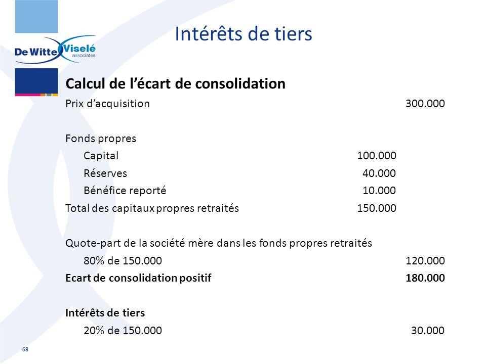Intérêts de tiers Calcul de l'écart de consolidation Prix d'acquisition300.000 Fonds propres Capital100.000 Réserves 40.000 Bénéfice reporté 10.000 To
