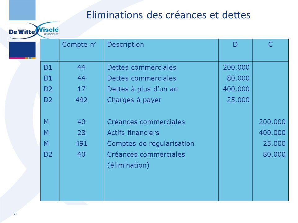 Compte n°DescriptionDC D1 D2 M D2 44 17 492 40 28 491 40 Dettes commerciales Dettes à plus d'un an Charges à payer Créances commerciales Actifs financ