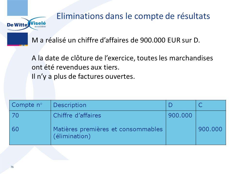 M a réalisé un chiffre d'affaires de 900.000 EUR sur D. A la date de clôture de l'exercice, toutes les marchandises ont été revendues aux tiers. Il n'