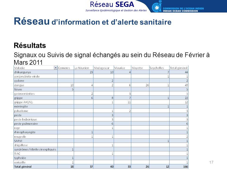 Réseau d'information et d'alerte sanitaire Résultats Signaux ou Suivis de signal échangés au sein du Réseau de Février à Mars 2011 17