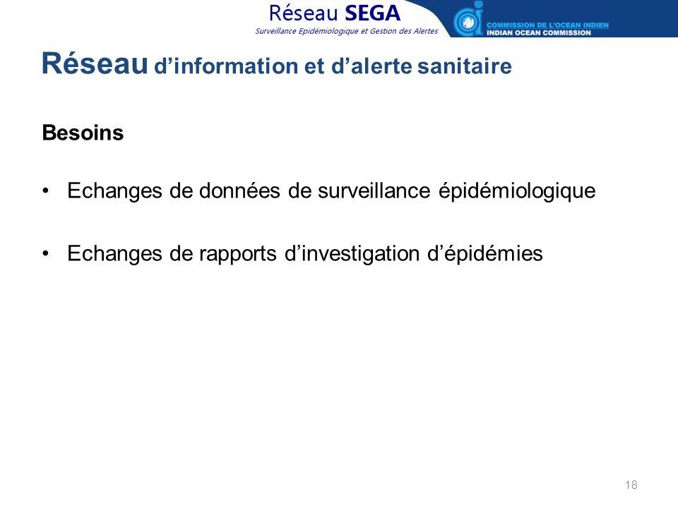 Réseau d'information et d'alerte sanitaire Besoins Echanges de données de surveillance épidémiologique Echanges de rapports d'investigation d'épidémie