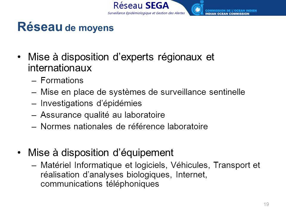 Réseau de moyens Mise à disposition d'experts régionaux et internationaux –Formations –Mise en place de systèmes de surveillance sentinelle –Investiga