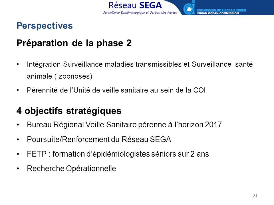 Perspectives 21 Préparation de la phase 2 Intégration Surveillance maladies transmissibles et Surveillance santé animale ( zoonoses) Pérennité de l'Un