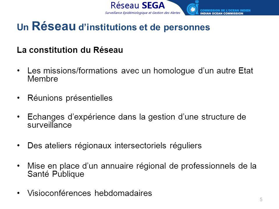 Un Réseau d'institutions et de personnes La constitution du Réseau Les missions/formations avec un homologue d'un autre Etat Membre Réunions présentie