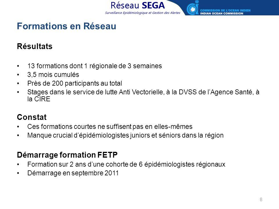 Formations en Réseau Résultats 13 formations dont 1 régionale de 3 semaines 3,5 mois cumulés Près de 200 participants au total Stages dans le service