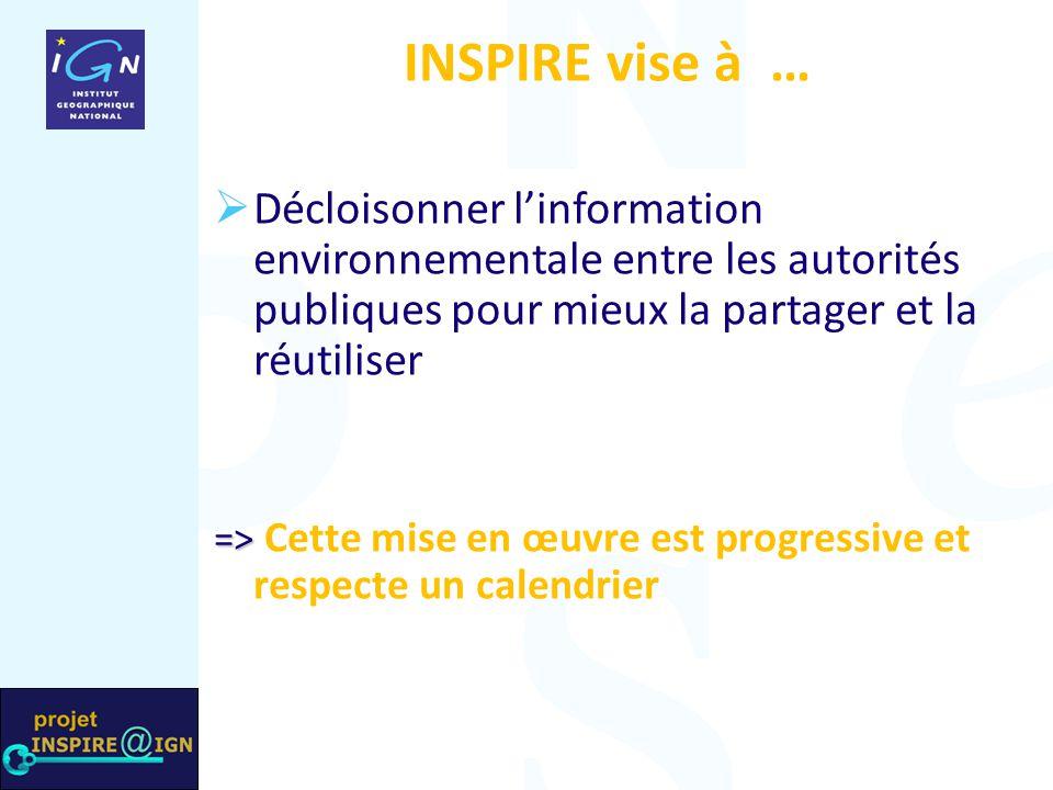 INSPIRE vise à …  Décloisonner l'information environnementale entre les autorités publiques pour mieux la partager et la réutiliser => => Cette mise