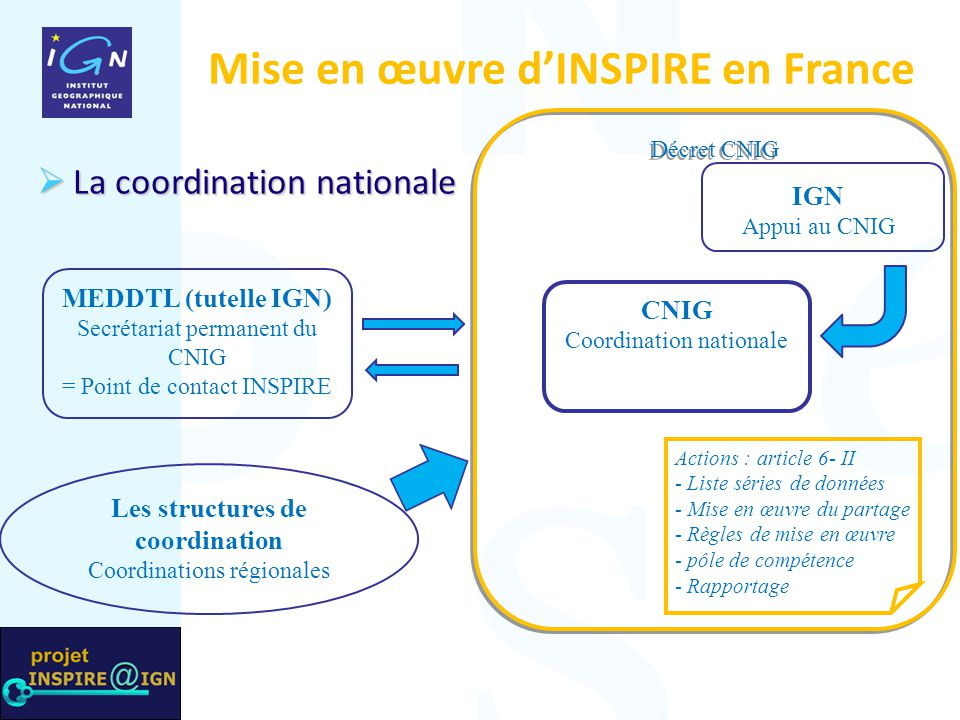 CNIG Coordination nationale Les structures de coordination Coordinations régionales MEDDTL (tutelle IGN) Secrétariat permanent du CNIG = Point de cont