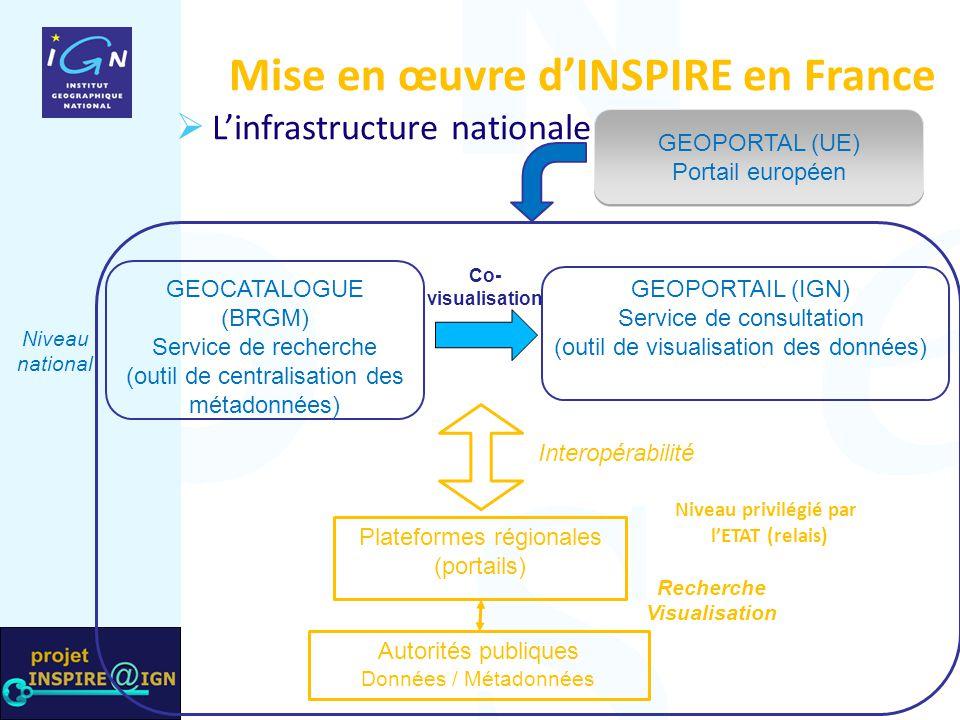 GEOCATALOGUE (BRGM) Service de recherche (outil de centralisation des métadonnées) Mise en œuvre d'INSPIRE en France Niveau privilégié par l'ETAT (rel