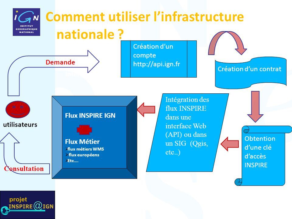 Superposition Demande Consultation Interface de consultation Comment utiliser l'infrastructure nationale ? Flux INSPIRE IGN Flux Métier  flux métiers