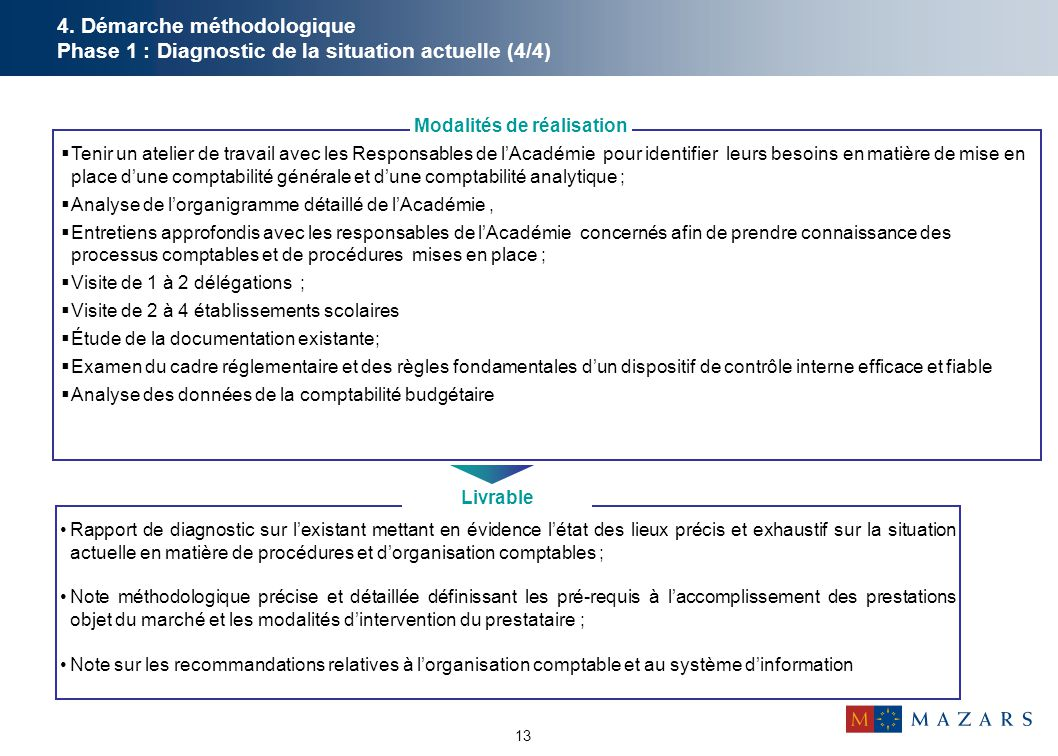 13 4. Démarche méthodologique Phase 1 : Diagnostic de la situation actuelle (4/4) Rapport de diagnostic sur l'existant mettant en évidence l'état des