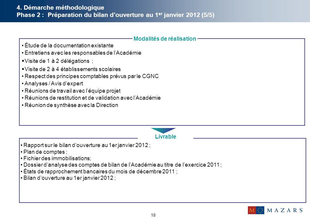18 4. Démarche méthodologique Phase 2 : Préparation du bilan d'ouverture au 1 er janvier 2012 (5/5) Rapport sur le bilan d'ouverture au 1er janvier 20