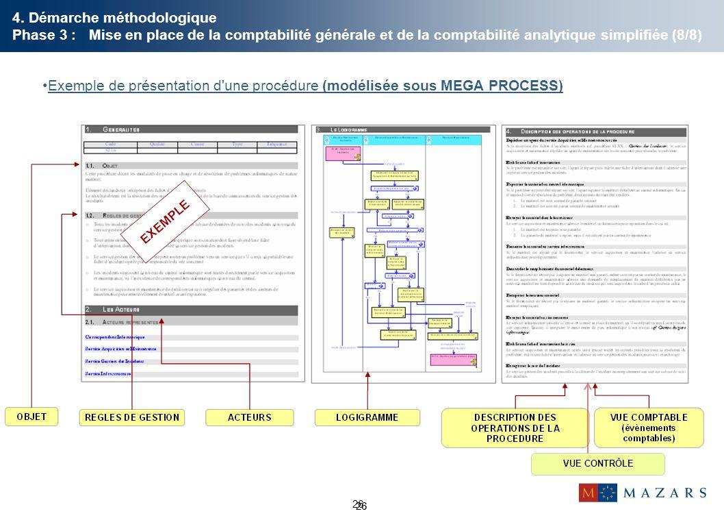 26 Exemple de présentation d'une procédure (modélisée sous MEGA PROCESS) 26 VUE CONTRÔLE 26 4. Démarche méthodologique Phase 3 : Mise en place de la c