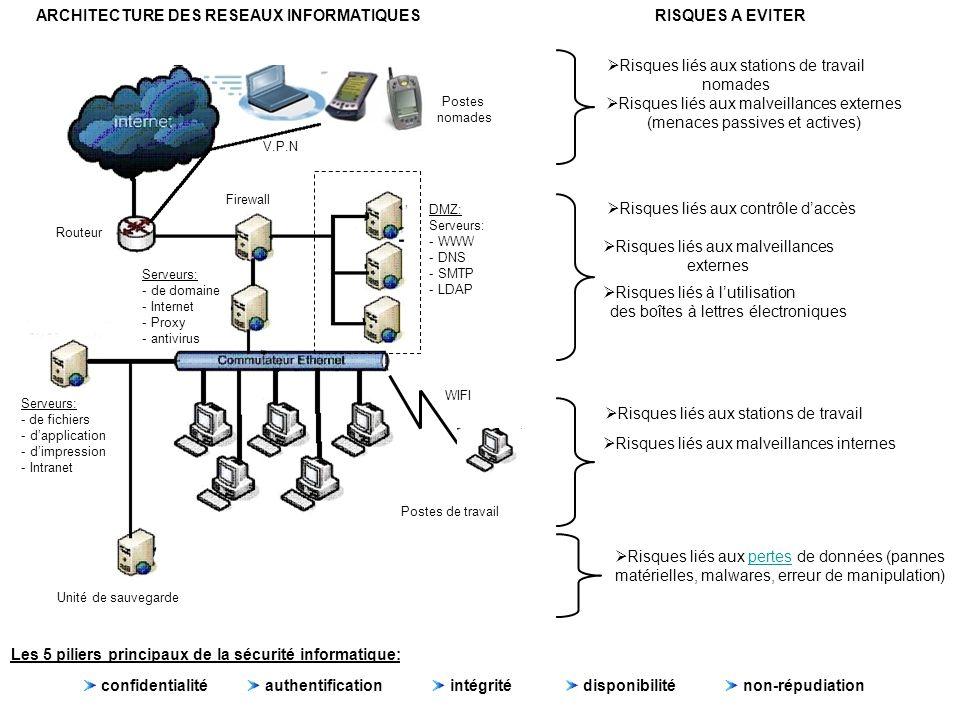 ARCHITECTURE DES RESEAUX INFORMATIQUES Postes de travail Serveurs: - de fichiers - d'application - d'impression - Intranet Routeur Serveurs: - de domaine - Internet - Proxy - antivirus Firewall DMZ: Serveurs: - WWW - DNS - SMTP - LDAP V.P.N Postes nomades Unité de sauvegarde RISQUES A EVITER  Risques liés aux stations de travail Risques liés aux stations de travail  Risques liés aux stations de travail nomades Risques liés aux stations de travail nomades  Risques liés aux malveillances externes (menaces passives et actives)  Risques liés aux malveillances internes  Risques liés aux pertes de données (pannes matérielles, malwares, erreur de manipulation)pertes  Risques liés aux contrôle d'accès Risques liés aux contrôle d'accès  Risques liés aux malveillances externes  Risques liés à l'utilisation Risques liés à l'utilisation des boîtes à lettres électroniques Les 5 piliers principaux de la sécurité informatique: confidentialité authentification intégrité disponibilité non-répudiation WIFI