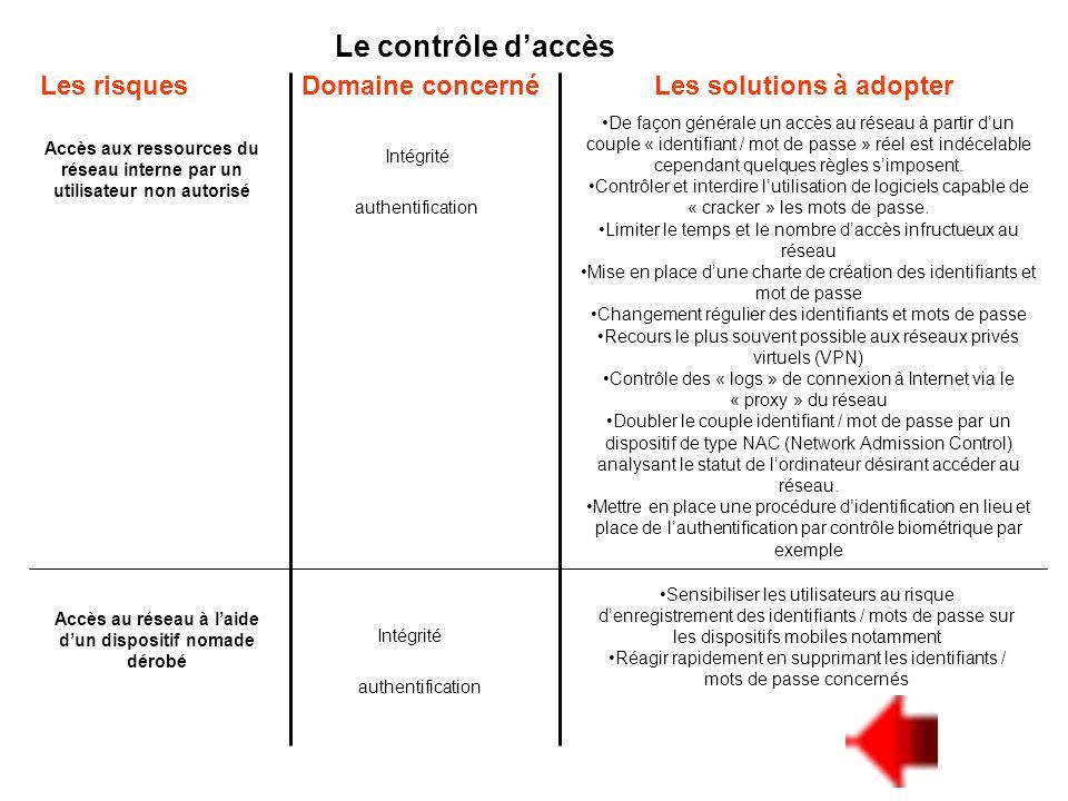 Le contrôle d'accès Les risquesLes solutions à adopter Accès aux ressources du réseau interne par un utilisateur non autorisé Domaine concerné De faço