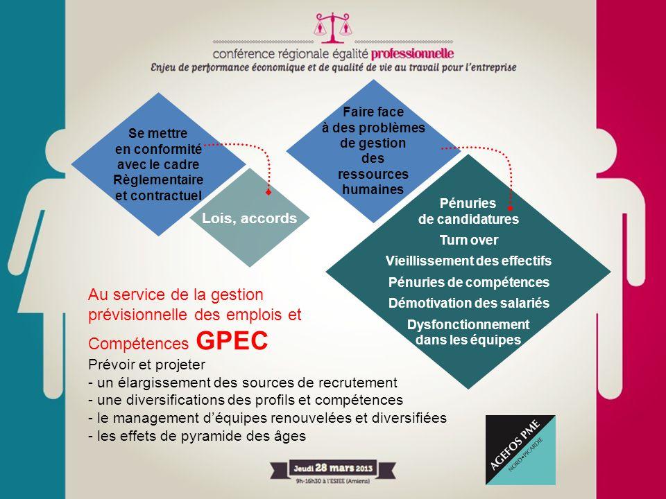 Se mettre en conformité avec le cadre Règlementaire et contractuel Faire face à des problèmes de gestion des ressources humaines Pénuries de candidatu