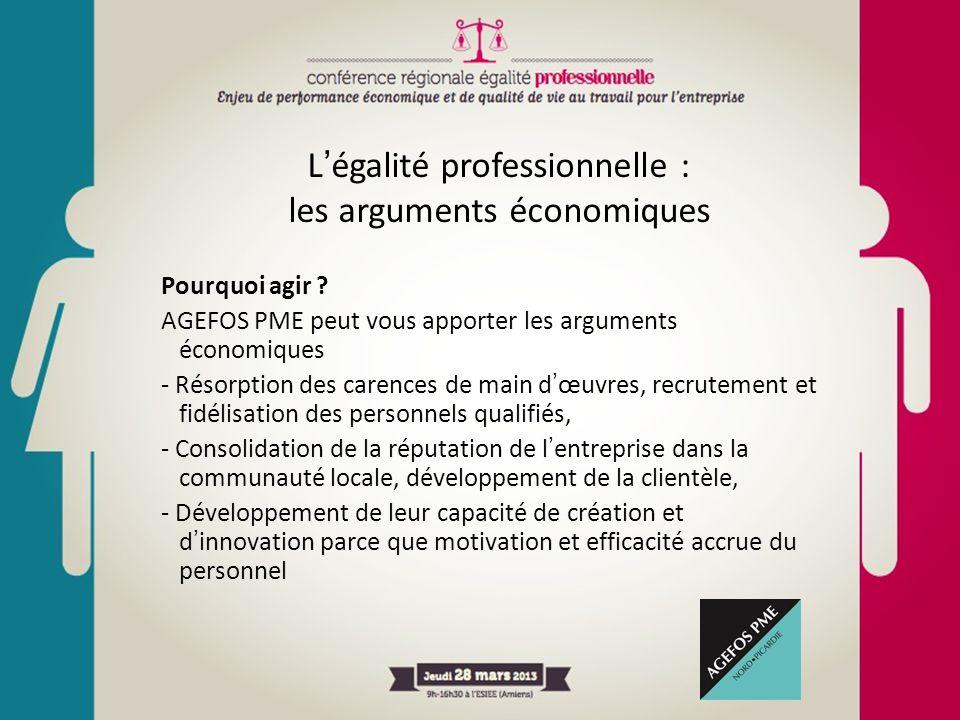 L'égalité professionnelle : les arguments économiques Pourquoi agir ? AGEFOS PME peut vous apporter les arguments économiques - Résorption des carence